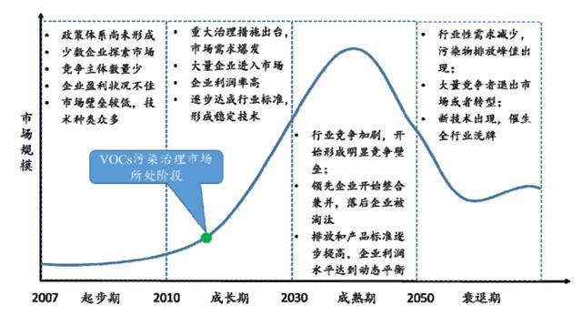 中國VOCs治理行業處在(zai)快速發展階段 集中度(du)將不斷提升